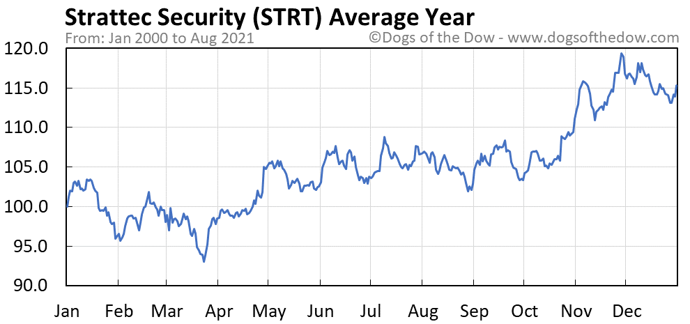 Average year chart for Strattec Security stock price history
