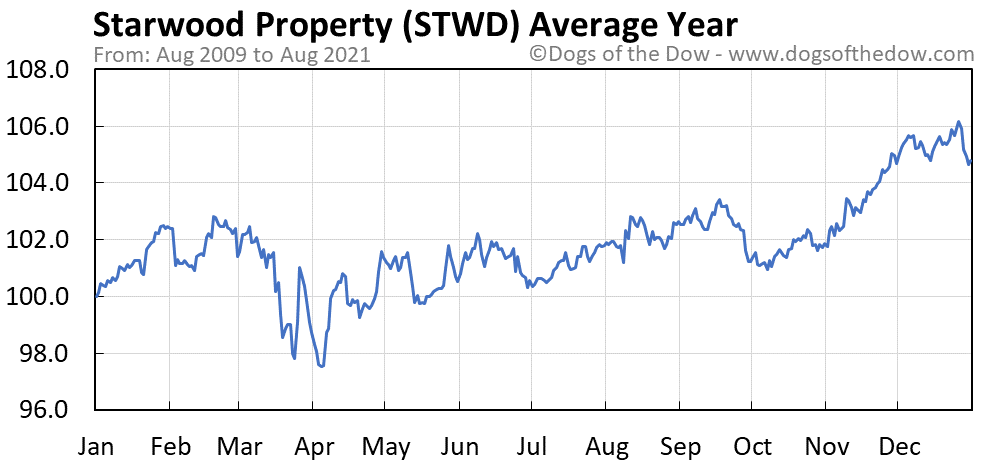 Average year chart for Starwood Property stock price history