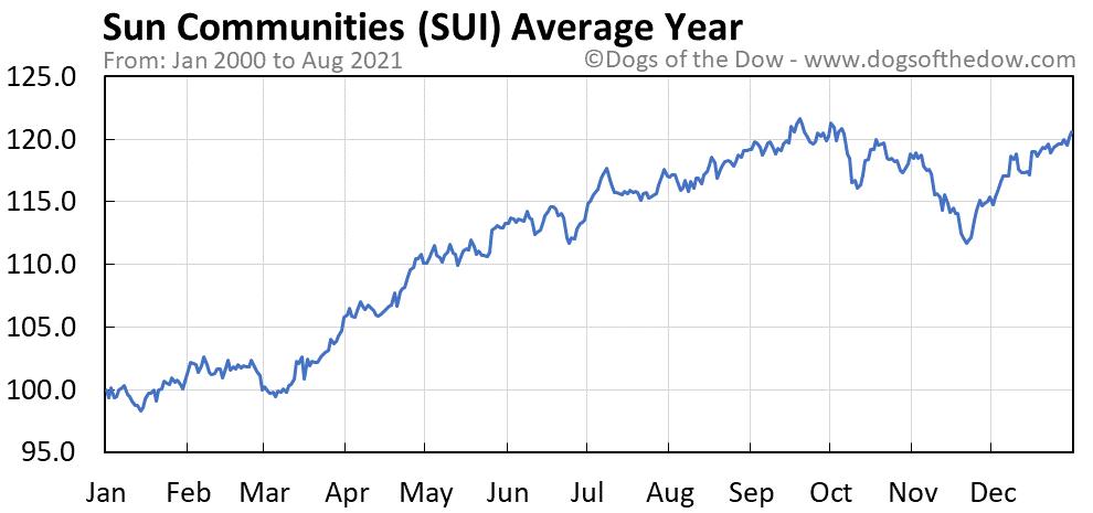 Average year chart for Sun Communities stock price history