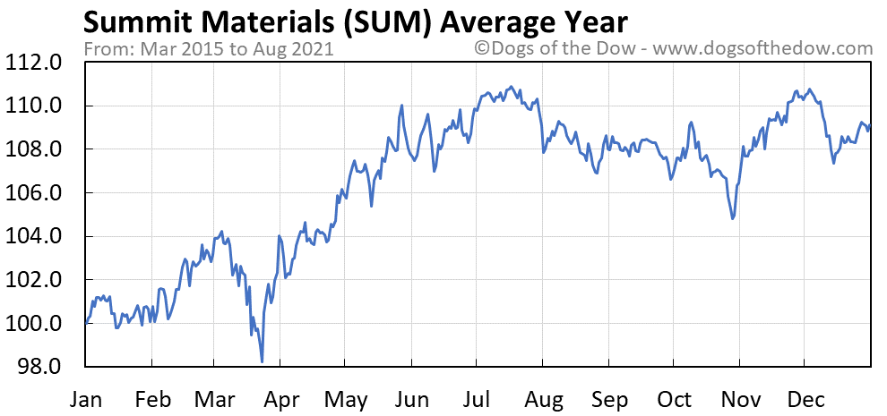 Average year chart for Summit Materials stock price history
