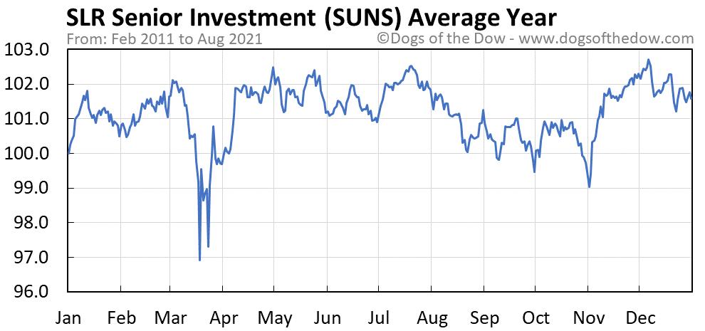 Average year chart for Solar Senior Capital stock price history