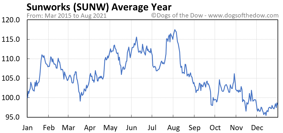 Average year chart for Sunworks stock price history