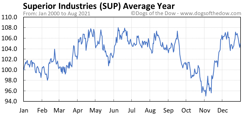 Average year chart for Superior Industries stock price history