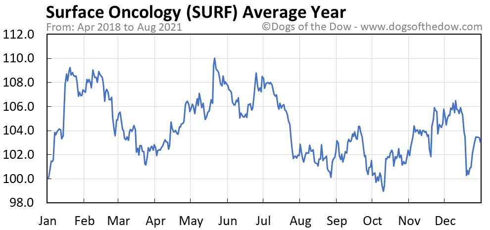 Average year chart for Surface Oncology stock price history