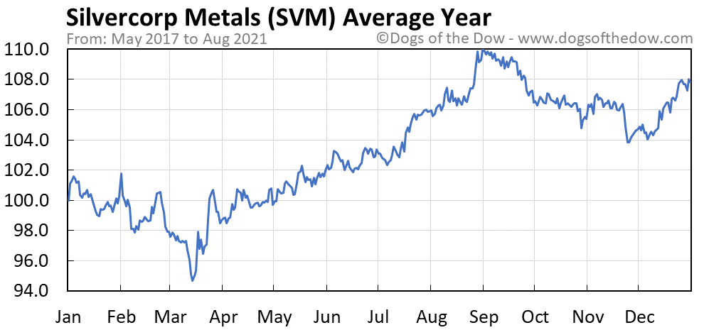 Average year chart for Silvercorp Metals stock price history