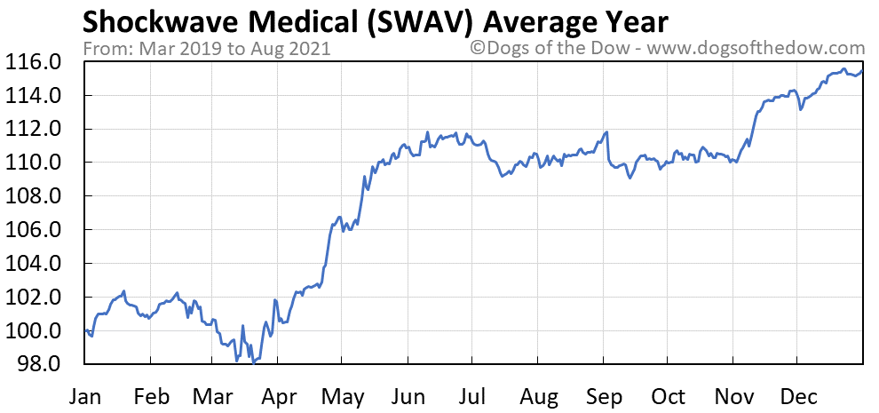 Average year chart for Shockwave Medical stock price history