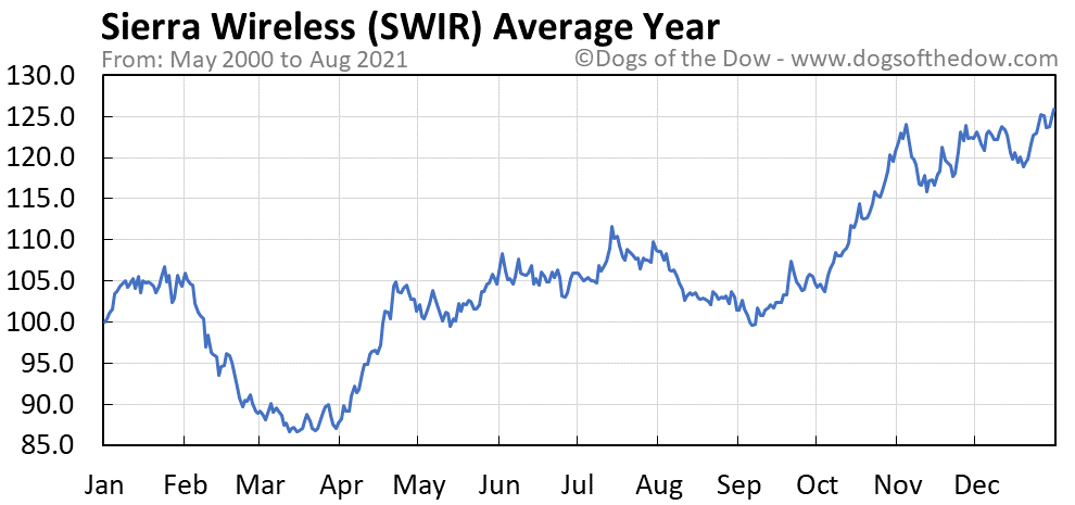 Average year chart for Sierra Wireless stock price history