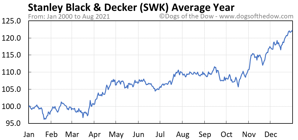 Average year chart for Stanley Black & Decker stock price history