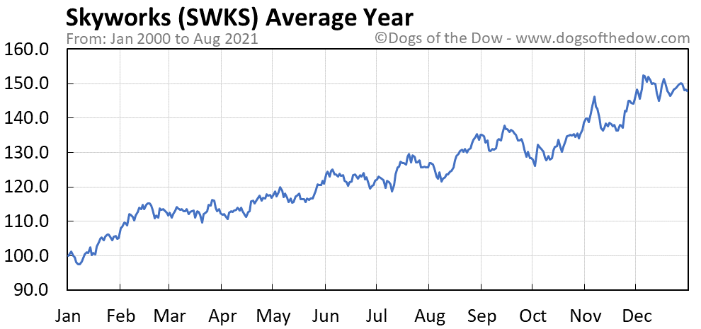 Average year chart for Skyworks Solutions stock price history