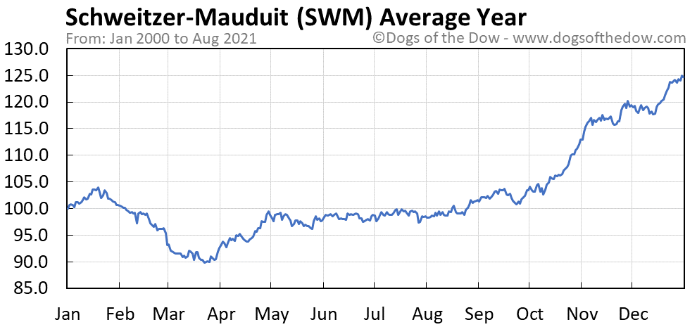 Average year chart for Schweitzer-Mauduit stock price history
