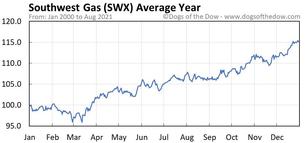 Average year chart for Southwest Gas stock price history
