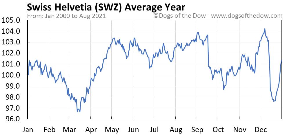 Average year chart for Swiss Helvetia stock price history