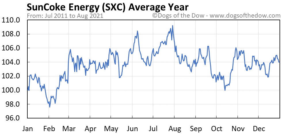 Average year chart for SunCoke Energy stock price history