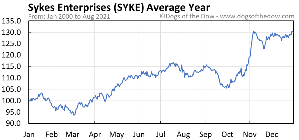 Average year chart for Sykes Enterprises stock price history