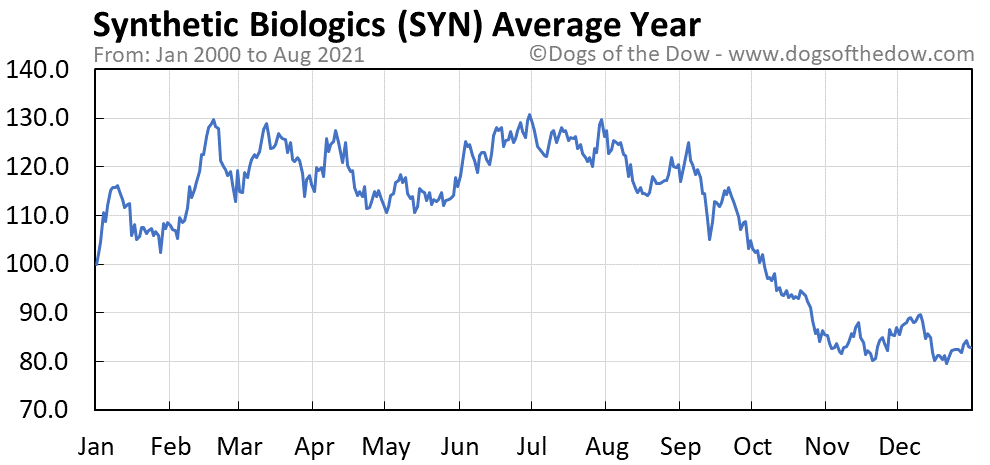 Average year chart for Synthetic Biologics stock price history
