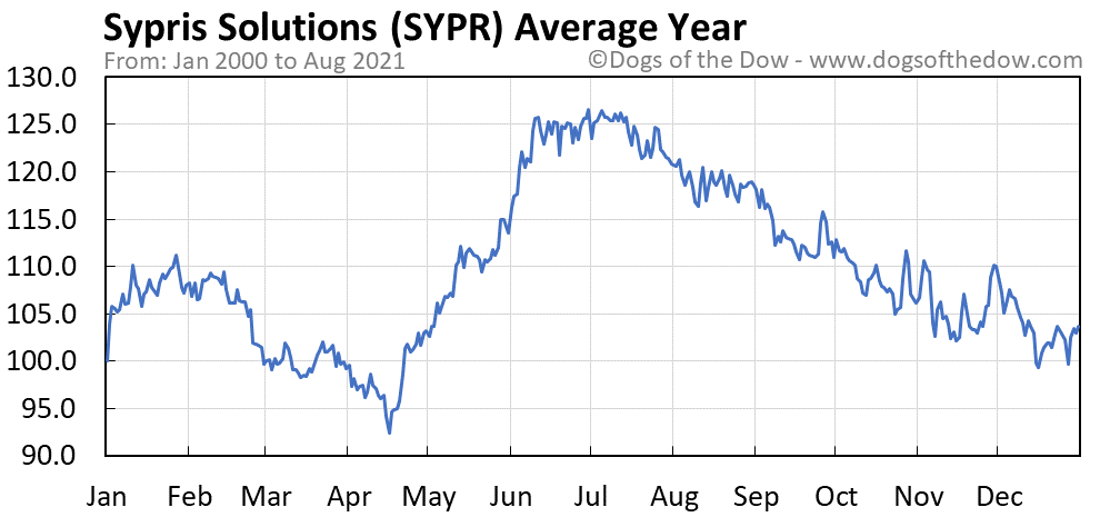 Average year chart for Sypris Solutions stock price history