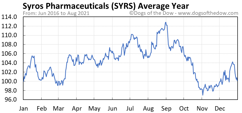 Average year chart for Syros Pharmaceuticals stock price history