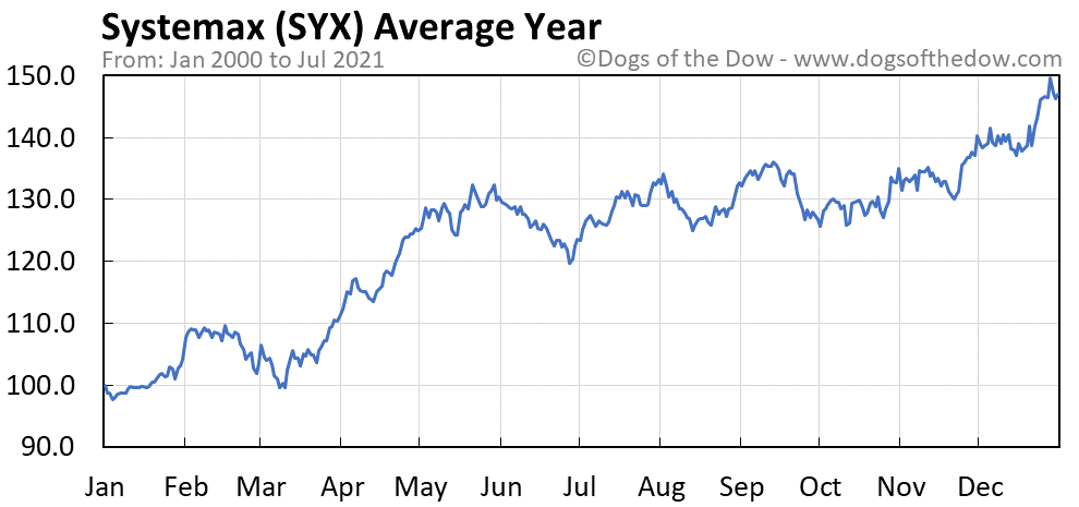 Average year chart for Systemax stock price history
