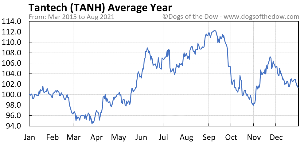 Average year chart for Tantech stock price history