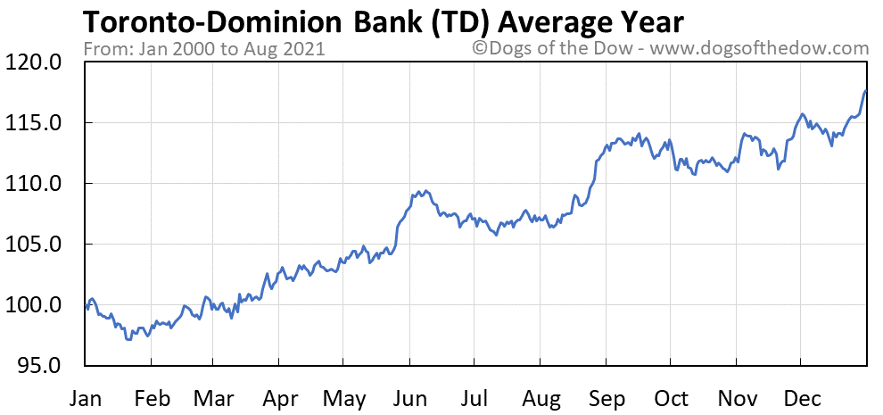 Average year chart for Toronto-Dominion Bank stock price history
