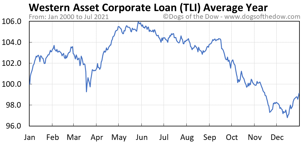 Average year chart for Western Asset Corporate Loan stock price history