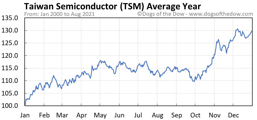 Average year chart for Taiwan Semiconductor stock price history