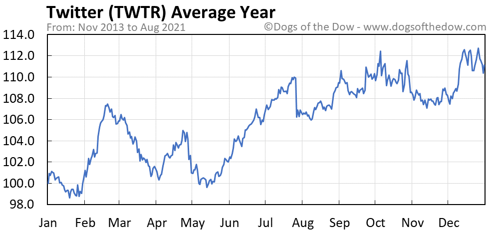 Average year chart for Twitter stock price history