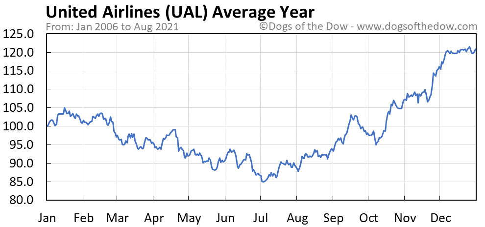Average year chart for United Continental stock price history