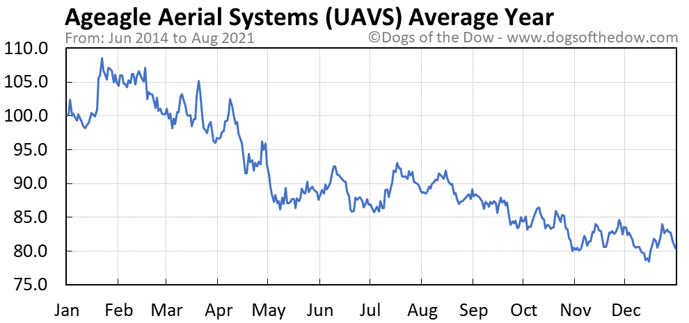 Average year chart for Ageagle Aerial Systems stock price history