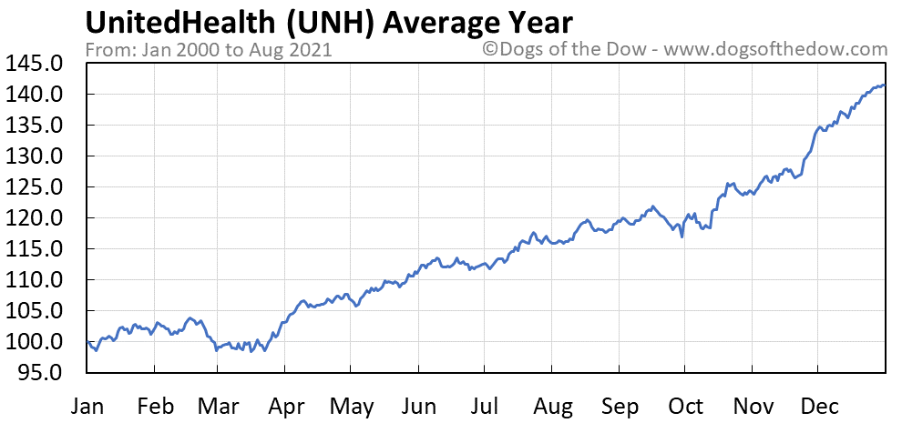 Average year chart for UnitedHealth stock price history