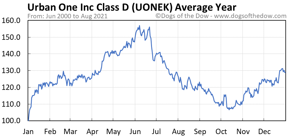 Average year chart for Urban One stock price history