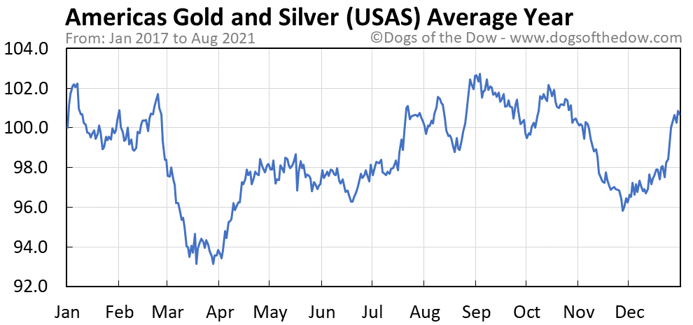 Average year chart for Americas Silver stock price history