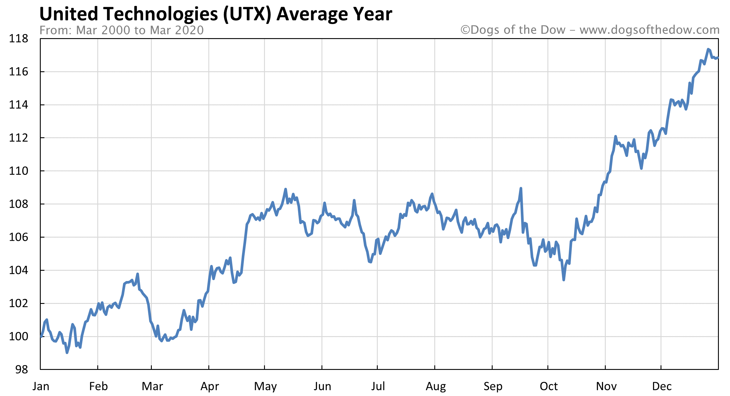 Average year chart for United Technologies stock price history