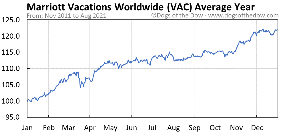 Average year chart for Marriott Vacations Worldwide stock price history