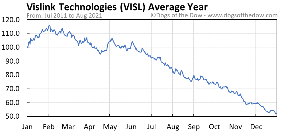 Average year chart for Vislink Technologies stock price history