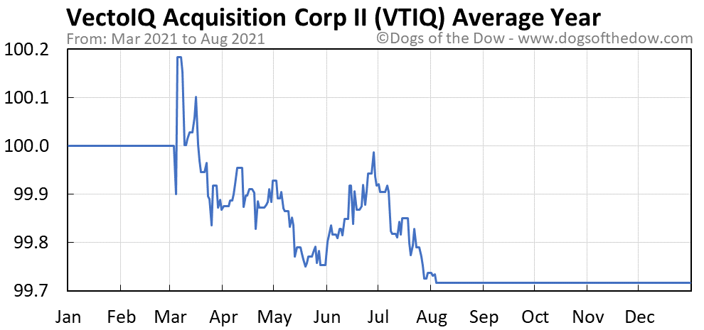 Average year chart for VectoIQ Acquisition stock price history