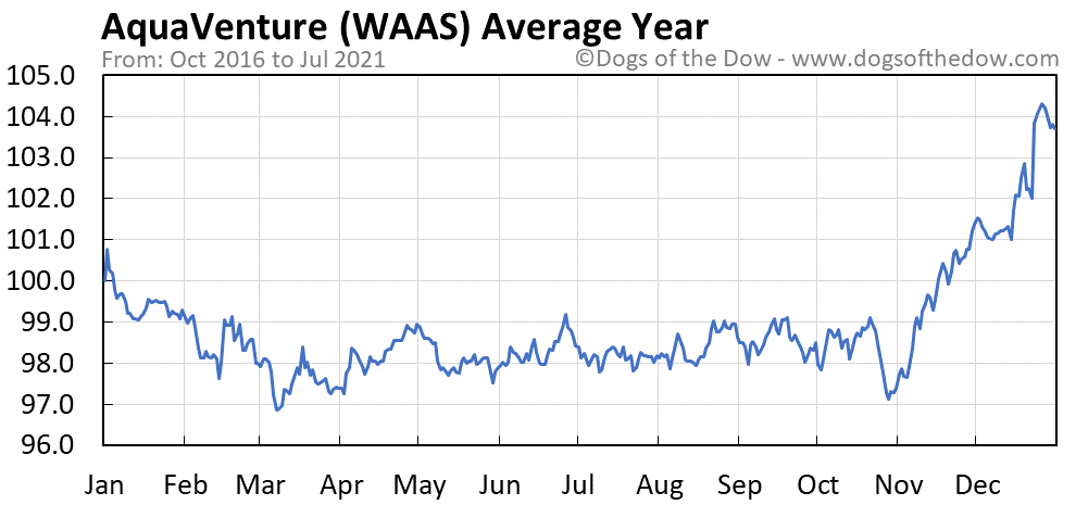Average year chart for AquaVenture stock price history