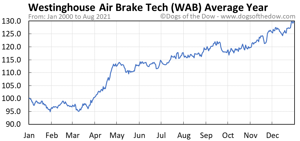 Average year chart for Westinghouse Air Brake Technologies stock price history