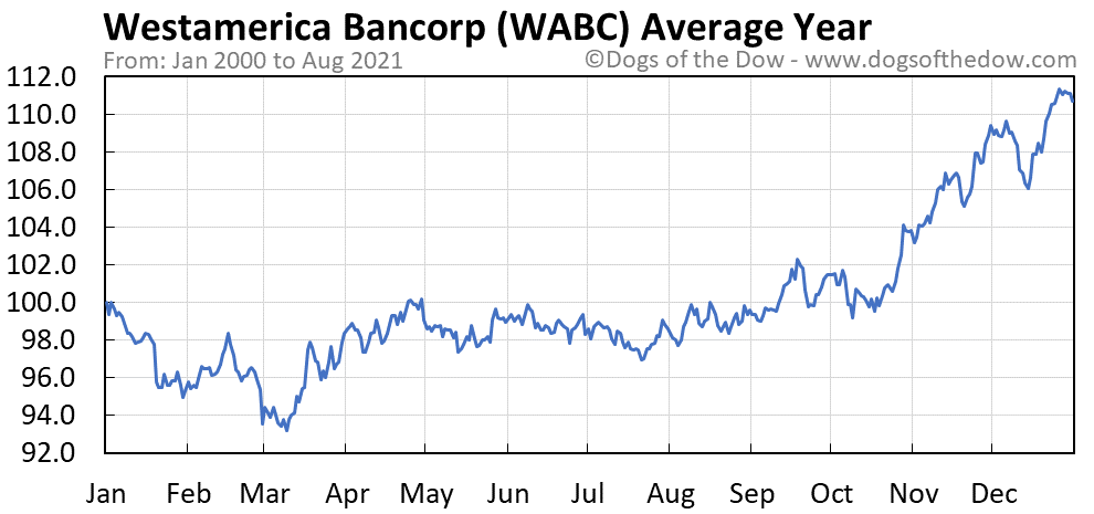 Average year chart for Westamerica Bancorp stock price history