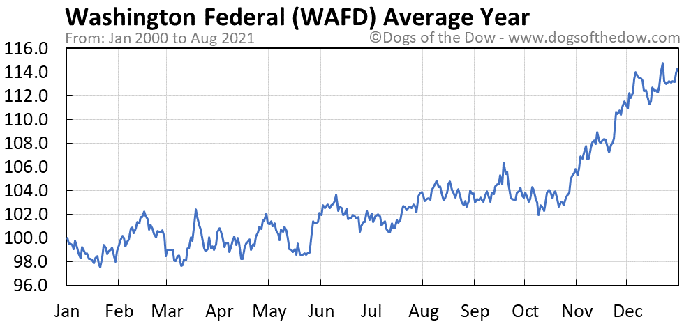 Average year chart for Washington Federal stock price history