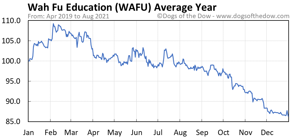 Average year chart for Wah Fu Education stock price history