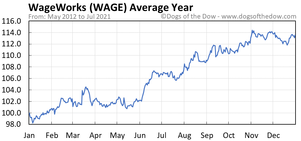 Average year chart for WageWorks stock price history