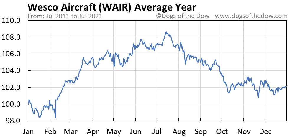 Average year chart for Wesco Aircraft stock price history