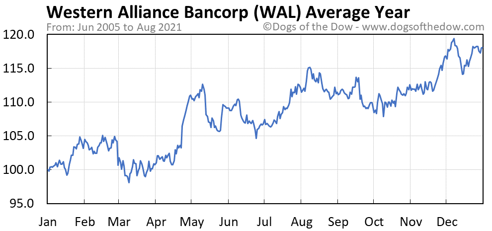 Average year chart for Western Alliance Bancorp stock price history