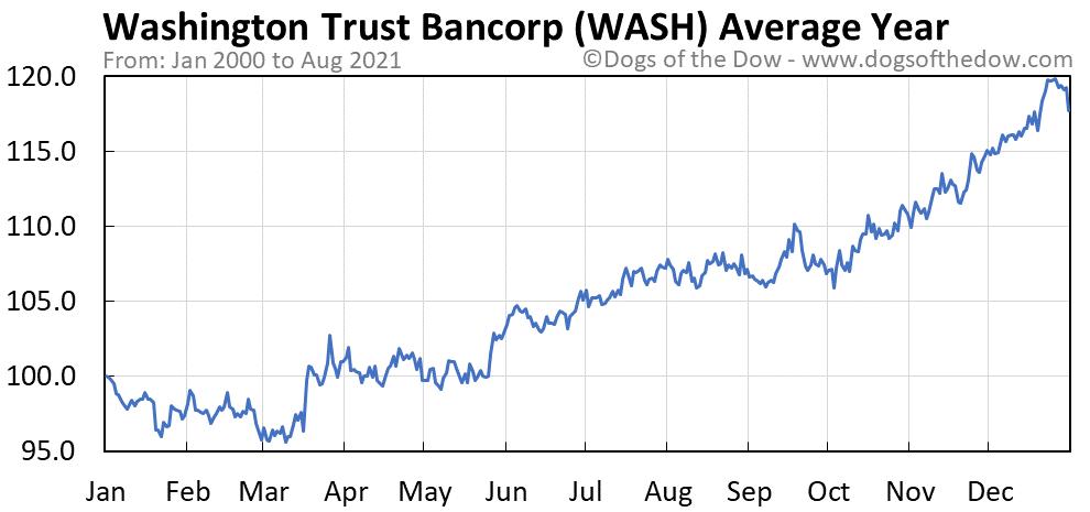 Average year chart for Washington Trust Bancorp stock price history