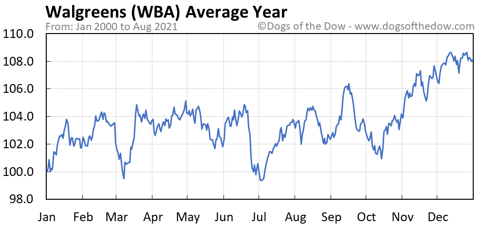 Average year chart for Walgreens stock price history