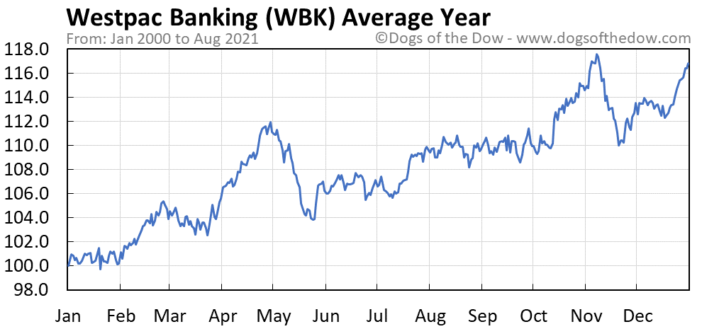 Average year chart for Westpac Banking stock price history