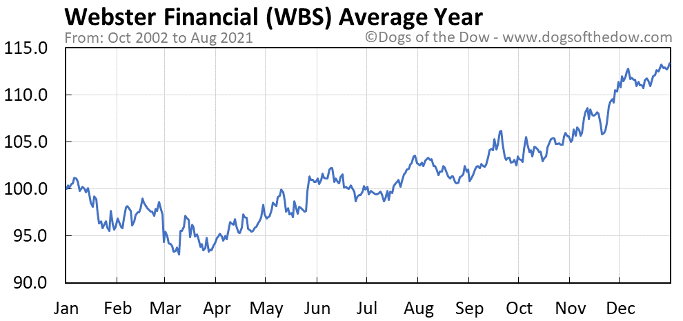 Average year chart for Webster Financial stock price history