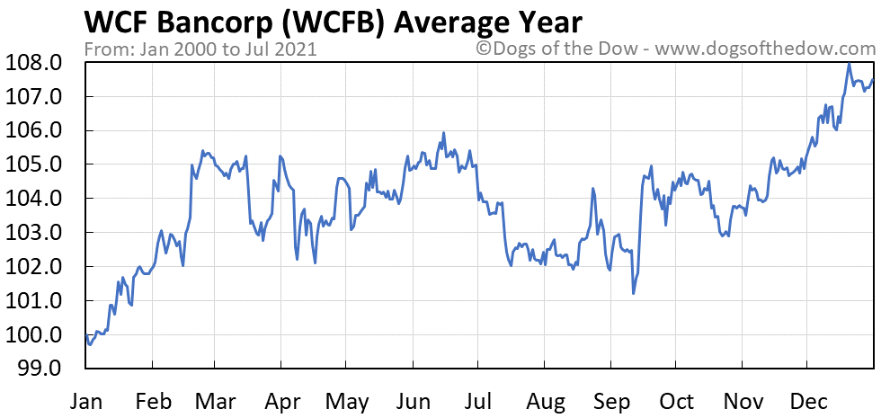 Average year chart for WCF Bancorp stock price history