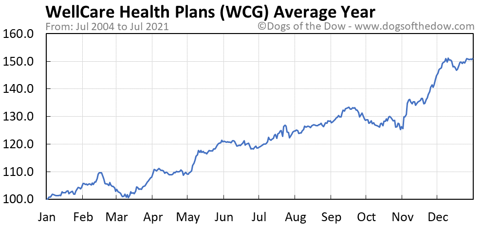 Average year chart for WellCare Health Plans stock price history